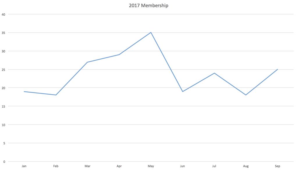 2017 Chart
